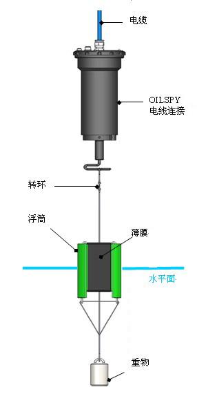 活动轴触发 oilspy内部电路板上的继电 器,电流环通过探测器并引起